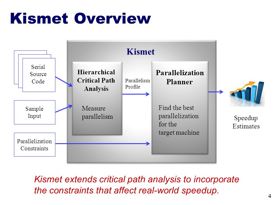 Kismet Overview 4 Serial Source Code Parallelization Planner Kismet Sample Input Parallelization Constraints Speedup Estimates Parallelism Profile Hierarchical Critical Path Analysis Kismet extends critical path analysis to incorporate the constraints that affect real-world speedup.