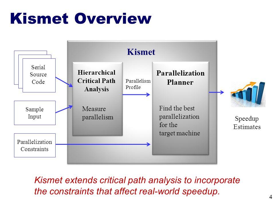 Kismet Overview 4 Serial Source Code Parallelization Planner Kismet Sample Input Parallelization Constraints Speedup Estimates Parallelism Profile Hie