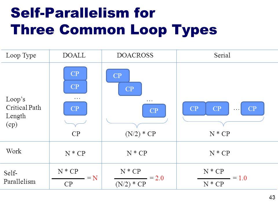 Self-Parallelism for Three Common Loop Types DOACROSSDOALL CP … … (N/2) * CPCP Self- Parallelism Loop Type Loop's Critical Path Length (cp) N * CP (N/