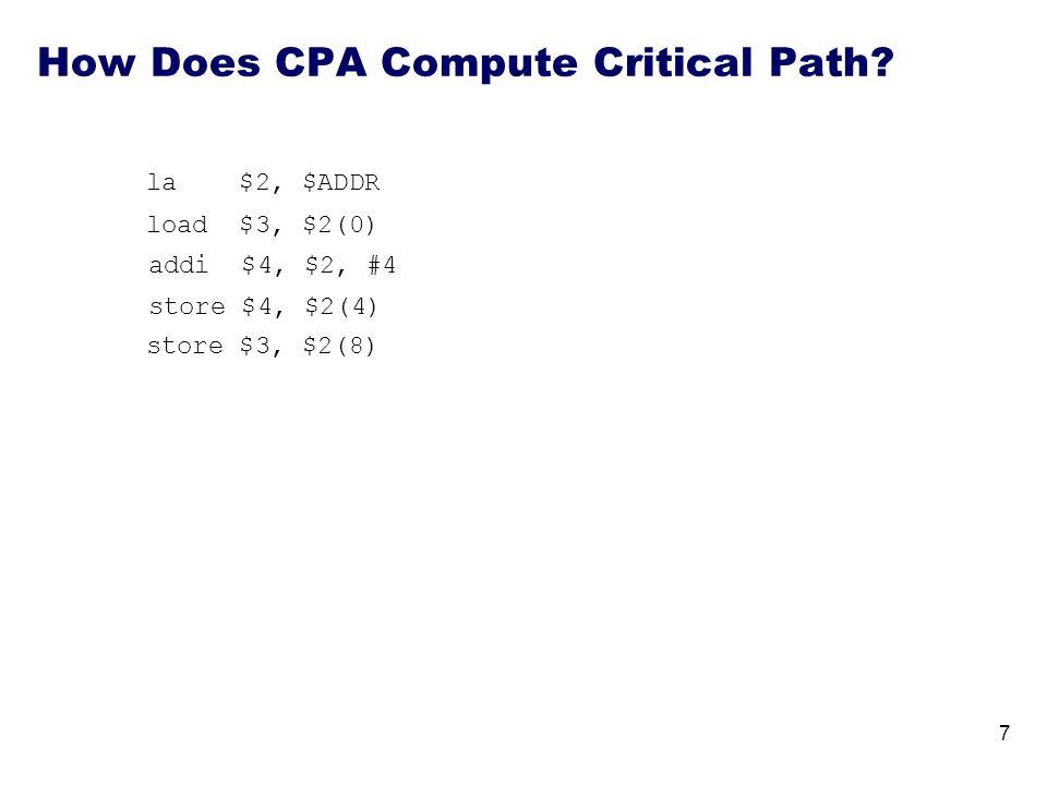 How Does CPA Compute Critical Path? la $2, $ADDR load $3, $2(0) addi $4, $2, #4 7 store $4, $2(4) store $3, $2(8)