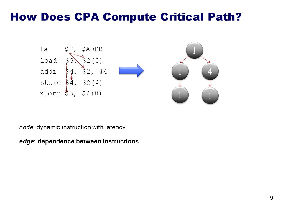 1 1 4 4 node: dynamic instruction with latency edge: dependence between instructions How Does CPA Compute Critical Path? 1 1 la $2, $ADDR load $3, $2(