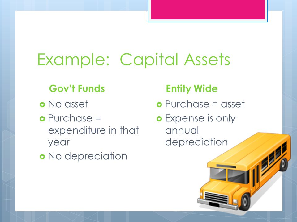 Example: Capital Assets Gov't Funds  No asset  Purchase = expenditure in that year  No depreciation Entity Wide  Purchase = asset  Expense is only annual depreciation