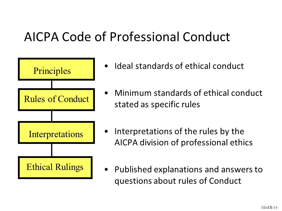 AICPA Code of Professional Conduct Ideal standards of ethical conduct Minimum standards of ethical conduct stated as specific rules Interpretations of the rules by the AICPA division of professional ethics Published explanations and answers to questions about rules of Conduct Principles Rules of Conduct Interpretations Ethical Rulings Mod B-14