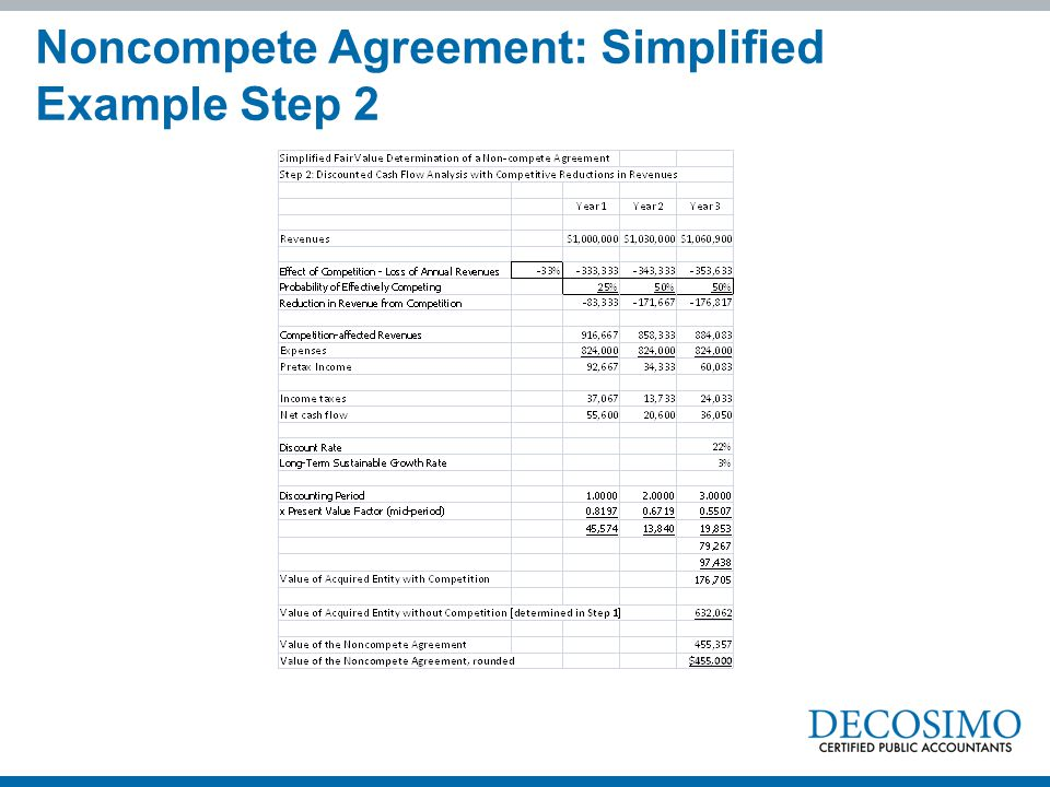 Noncompete Agreement: Simplified Example Step 2