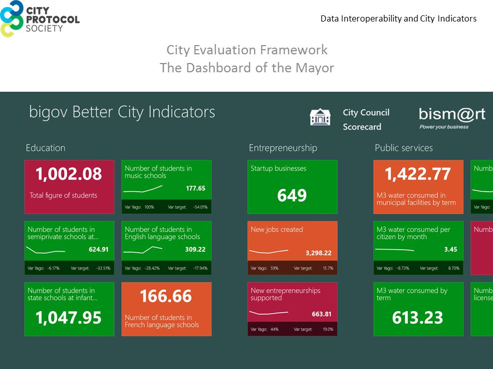 Data Interoperability and City Indicators City Evaluation Framework The Dashboard of the Mayor
