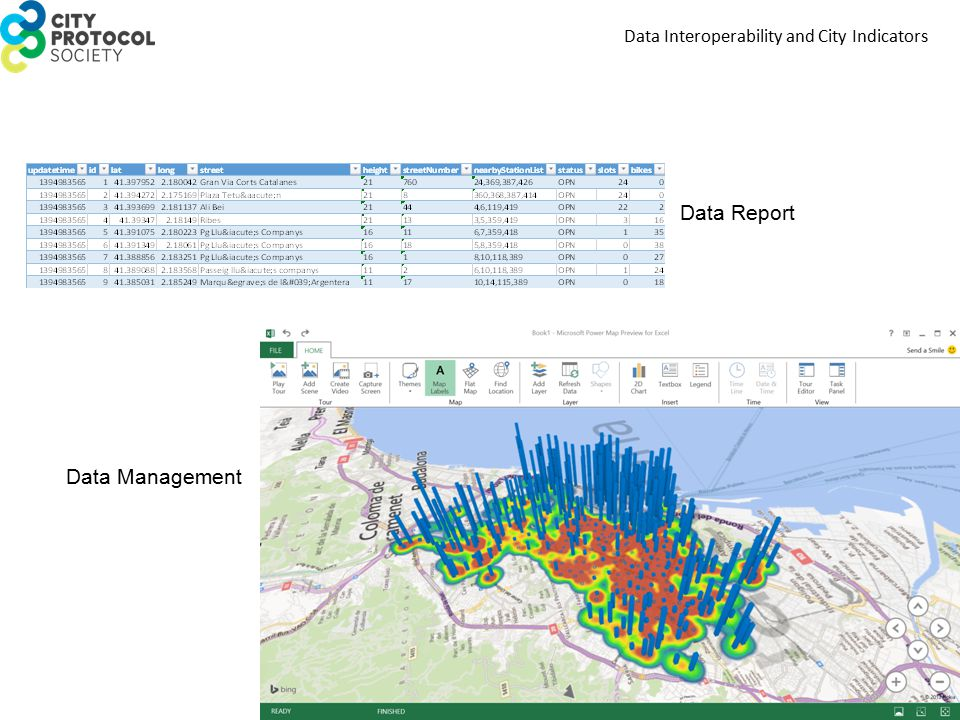 Data Interoperability and City Indicators Data Report Data Management