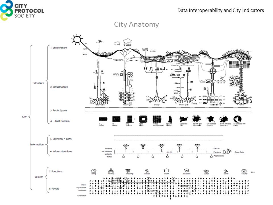 Data Interoperability and City Indicators City Anatomy