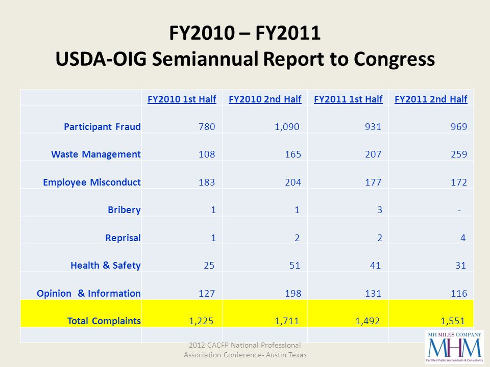 FY2010 – FY2011 USDA-OIG Semiannual Report to Congress FY2010 1st HalfFY2010 2nd HalfFY2011 1st HalfFY2011 2nd Half Participant Fraud 780 1,090 931 96