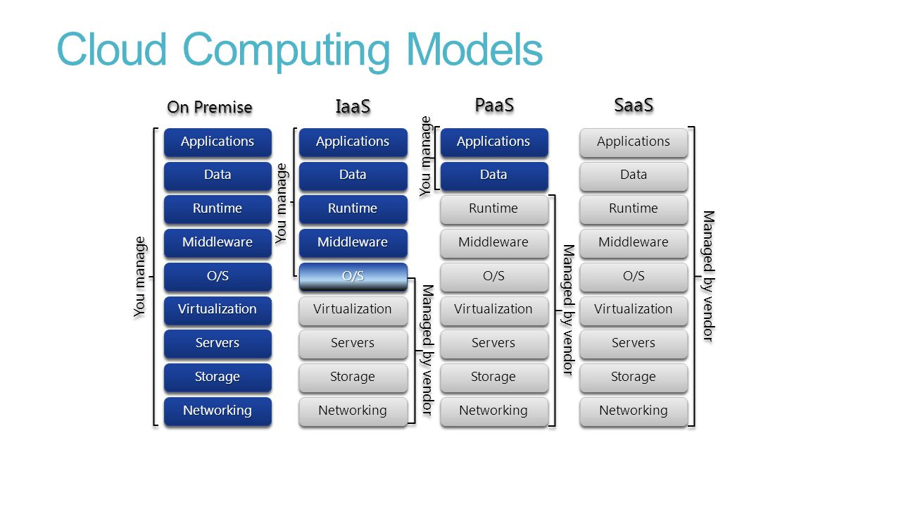 Cloud Computing Models