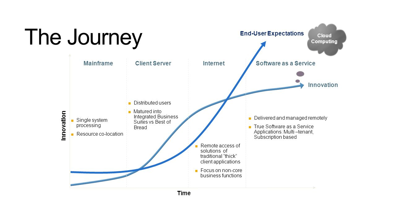 The Journey MainframeClient ServerInternet Software as a Service Time Innovation Cloud Computing ■Single system processing ■Resource co-location ■Dist