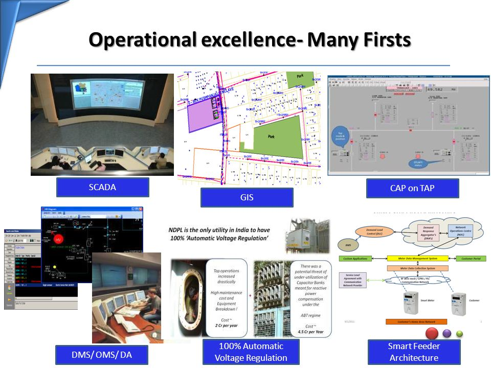 Operational excellence- Many Firsts SCADA GIS CAP on TAP DMS/ OMS/ DA 100% Automatic Voltage Regulation Smart Feeder Architecture