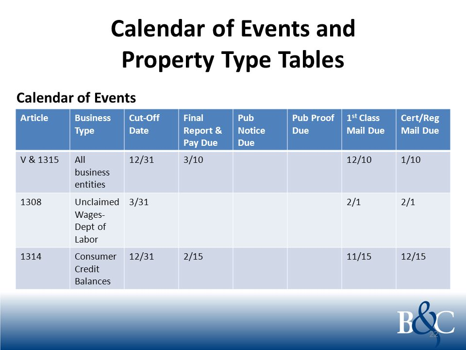 Calendar of Events and Property Type Tables 22 ArticleBusiness Type Cut-Off Date Final Report & Pay Due Pub Notice Due Pub Proof Due 1 st Class Mail D