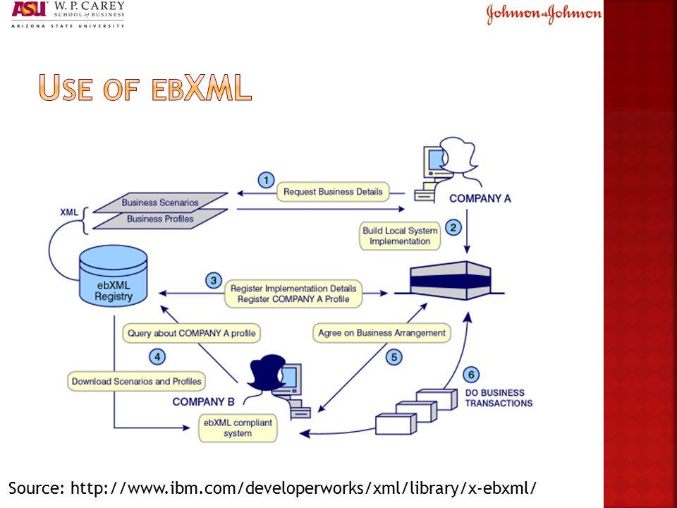 Source: http://www.ibm.com/developerworks/xml/library/x-ebxml/