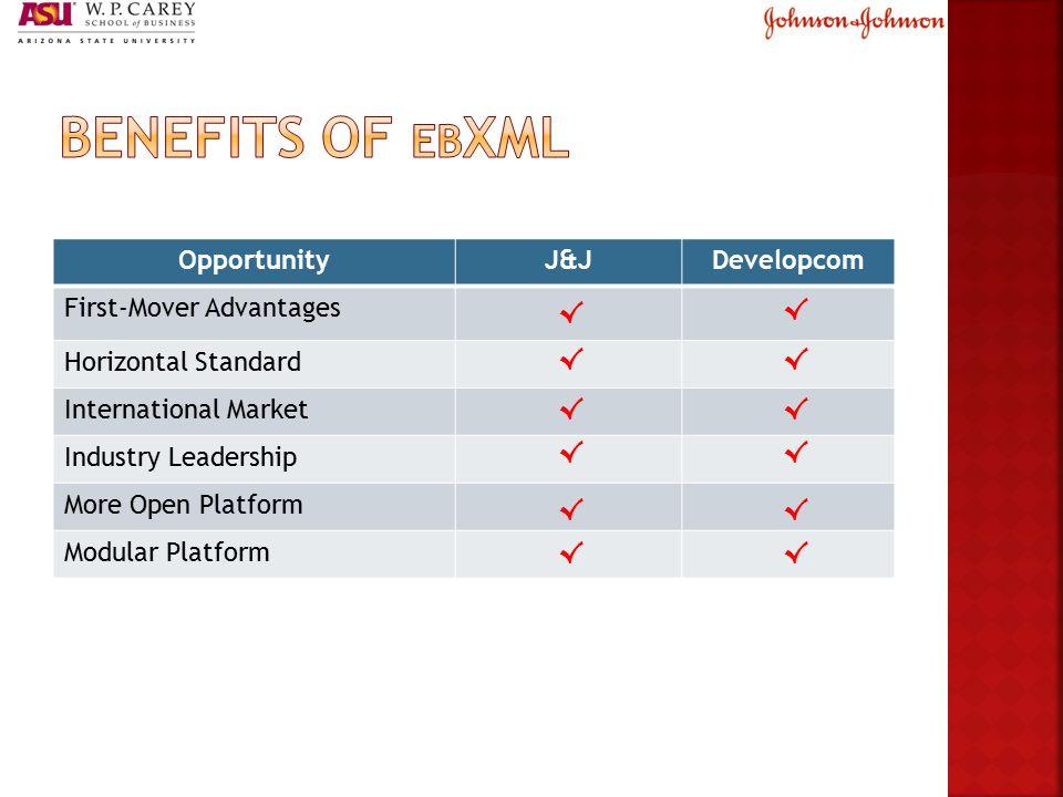 OpportunityJ&JDevelopcom First-Mover Advantages Horizontal Standard International Market Industry Leadership More Open Platform Modular Platform √ √ √ √ √ √ √ √ √ √ √√