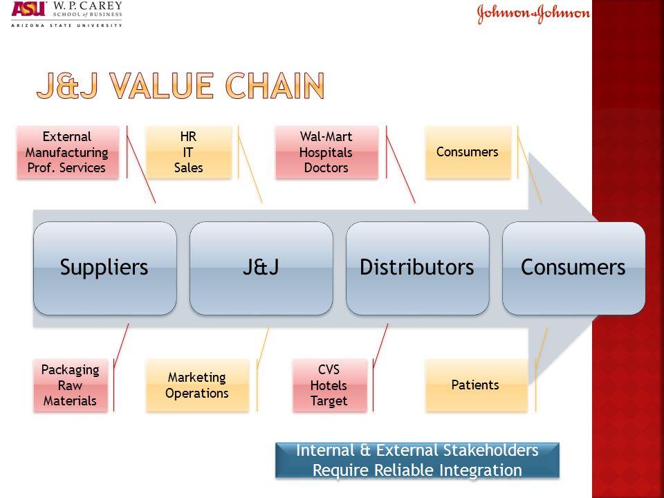 SuppliersJ&JDistributorsConsumers Packaging Raw Materials Packaging Raw Materials External Manufacturing Prof.