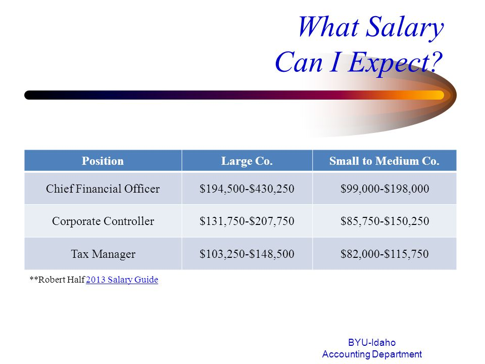 What Salary Can I Expect? BYU-Idaho Accounting Department PositionLarge Co.Small to Medium Co. Chief Financial Officer$194,500-$430,250$99,000-$198,00