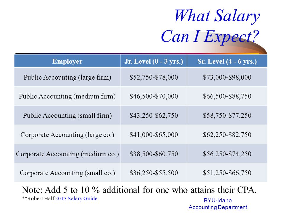 What Salary Can I Expect.BYU-Idaho Accounting Department PositionLarge Co.Small to Medium Co.