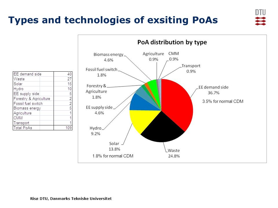Risø DTU, Danmarks Tekniske Universitet Types and technologies of exsiting PoAs 3.5% for normal CDM 1.8% for normal CDM