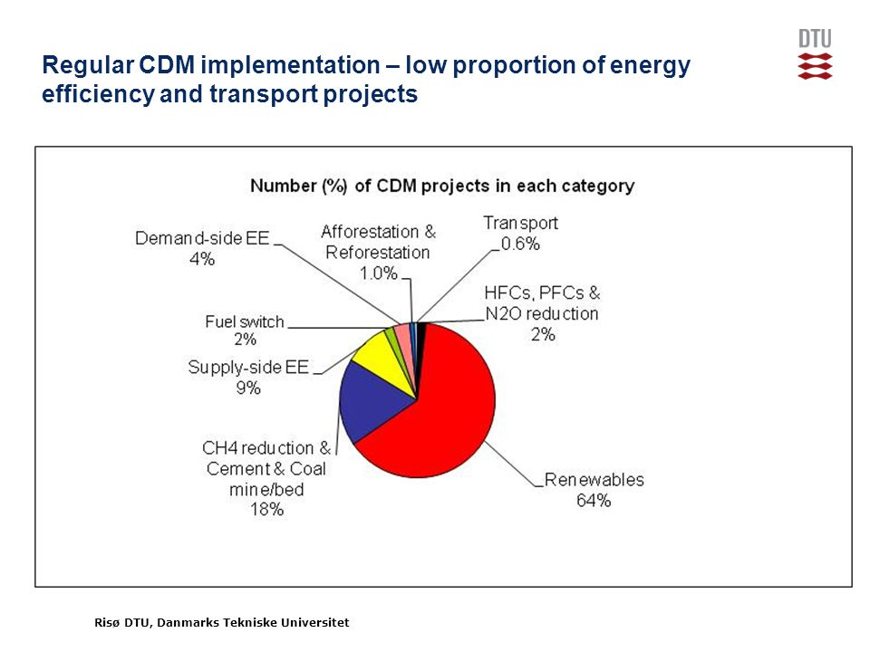 Risø DTU, Danmarks Tekniske Universitet Regular CDM implementation – low proportion of energy efficiency and transport projects Source: UNEP Risoe Centre CDM Pipeline, 01-10-2010