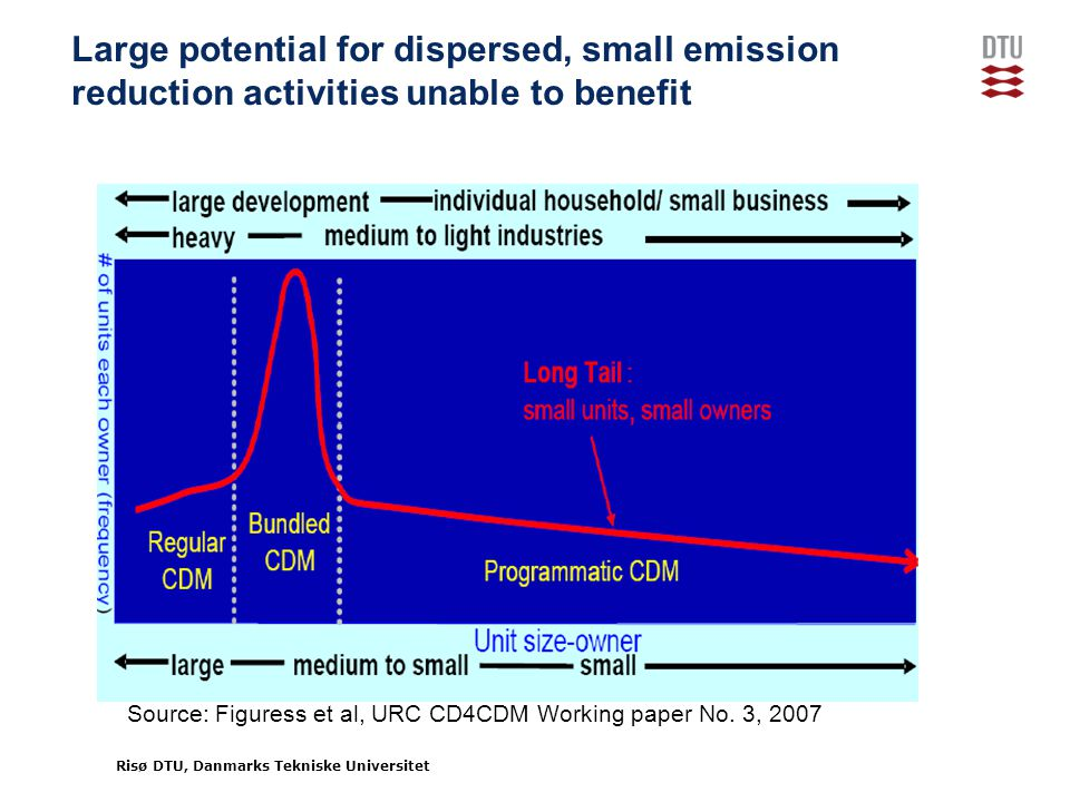 Risø DTU, Danmarks Tekniske Universitet Large potential for dispersed, small emission reduction activities unable to benefit Source: Figuress et al, URC CD4CDM Working paper No.