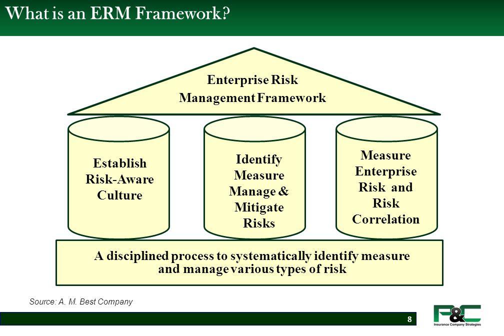 What is an ERM Framework.