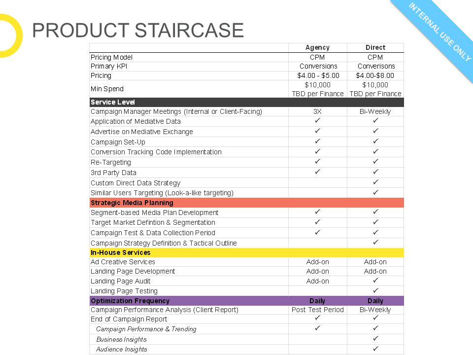 INTERNAL USE ONLY PRODUCT STAIRCASE