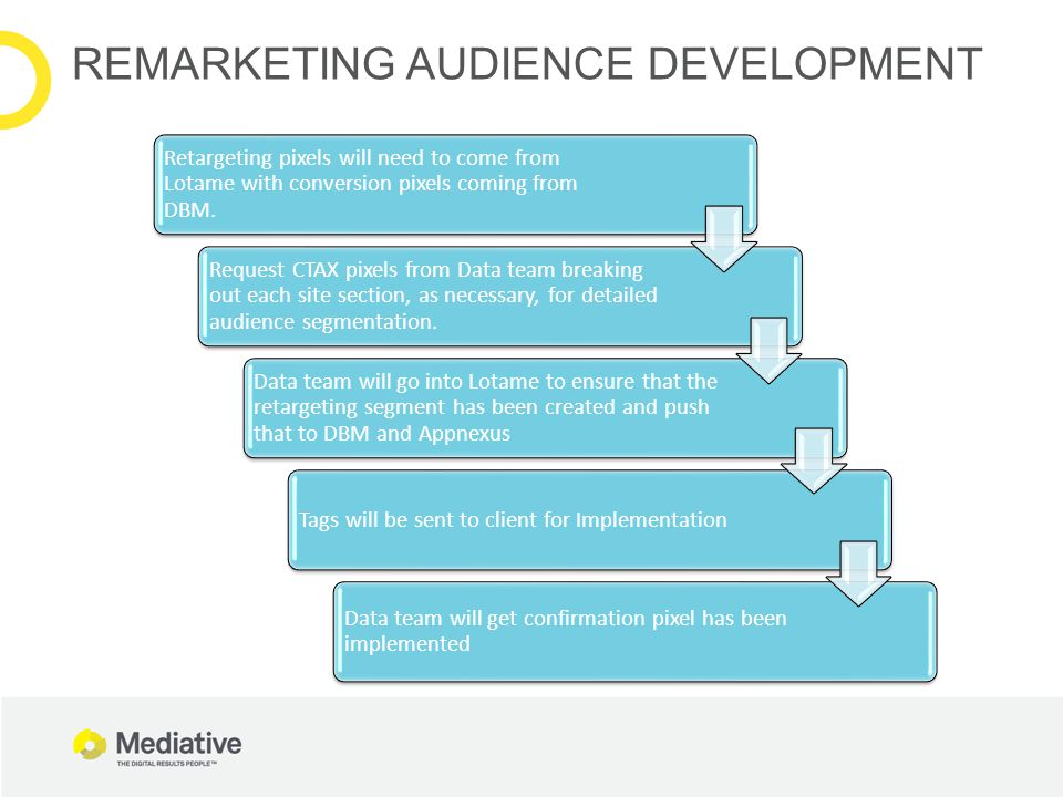 REMARKETING AUDIENCE DEVELOPMENT Retargeting pixels will need to come from Lotame with conversion pixels coming from DBM. Request CTAX pixels from Dat