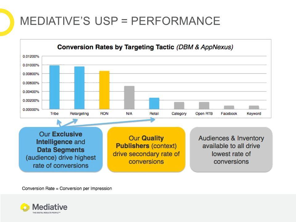 MEDIATIVE'S USP = PERFORMANCE