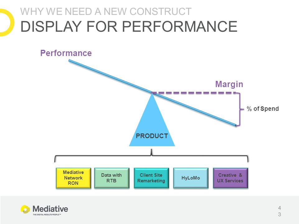 43 Margin Performance Mediative Network RON Data with RTB Client Site Remarketing HyLoMo Creative & UX Services % of Spend PRODUCT WHY WE NEED A NEW C