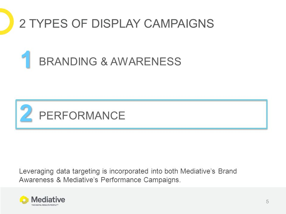 5 2 TYPES OF DISPLAY CAMPAIGNS 1 2 BRANDING & AWARENESS PERFORMANCE Leveraging data targeting is incorporated into both Mediative's Brand Awareness &