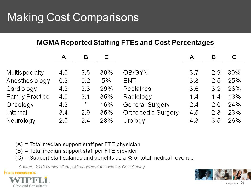 © Wipfli LLP MGMA Reported Staffing FTEs and Cost Percentages (A)= Total median support staff per FTE physician (B)= Total median support staff per FTE provider (C)= Support staff salaries and benefits as a % of total medical revenue Source: 2013 Medical Group Management Association Cost Survey.