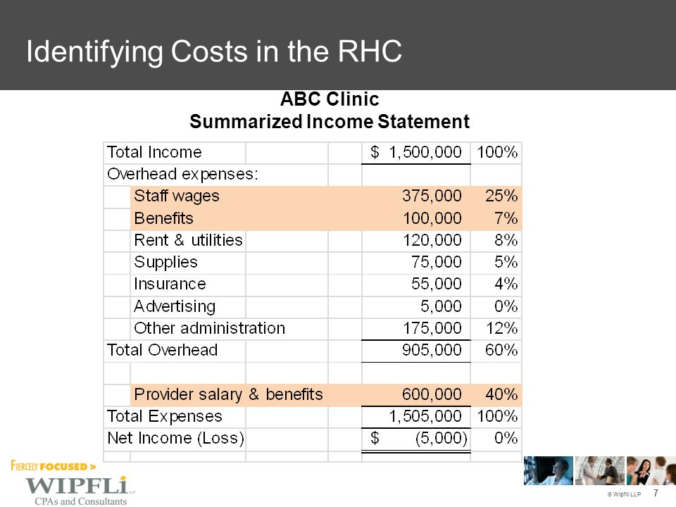 © Wipfli LLP ABC Clinic Summarized Income Statement 7 Identifying Costs in the RHC