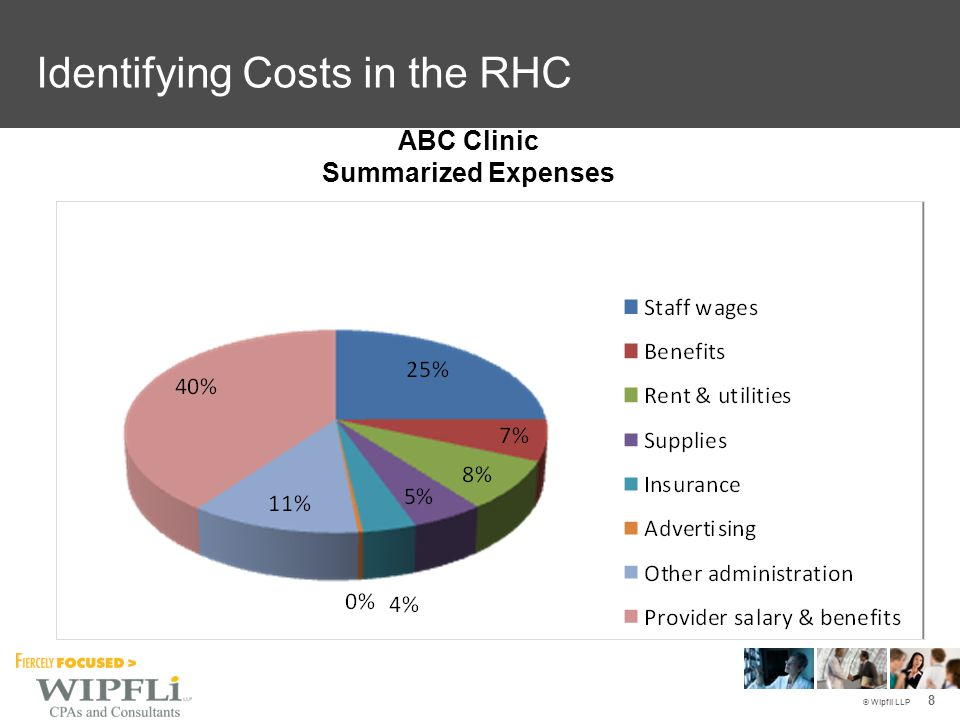 © Wipfli LLP Improving Cost Data (After) (Before) 9 Identifying Costs in the RHC