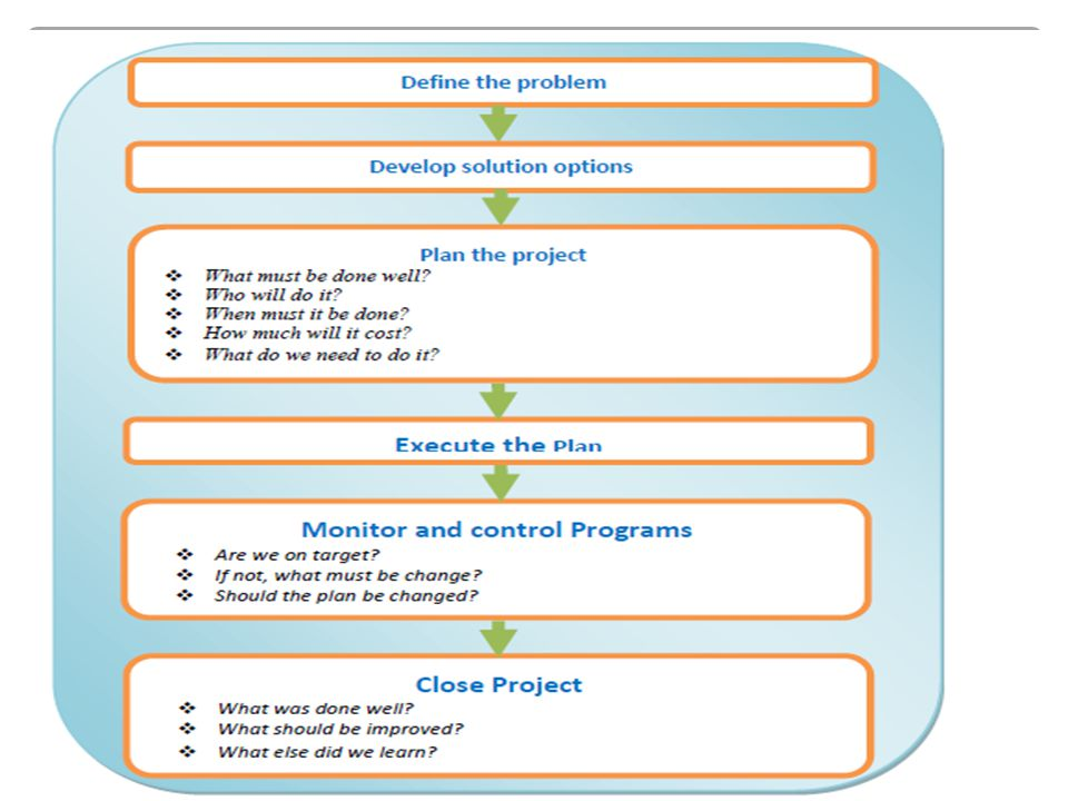  Today, Modern Project Management has emerged as a premier solution in business operations.