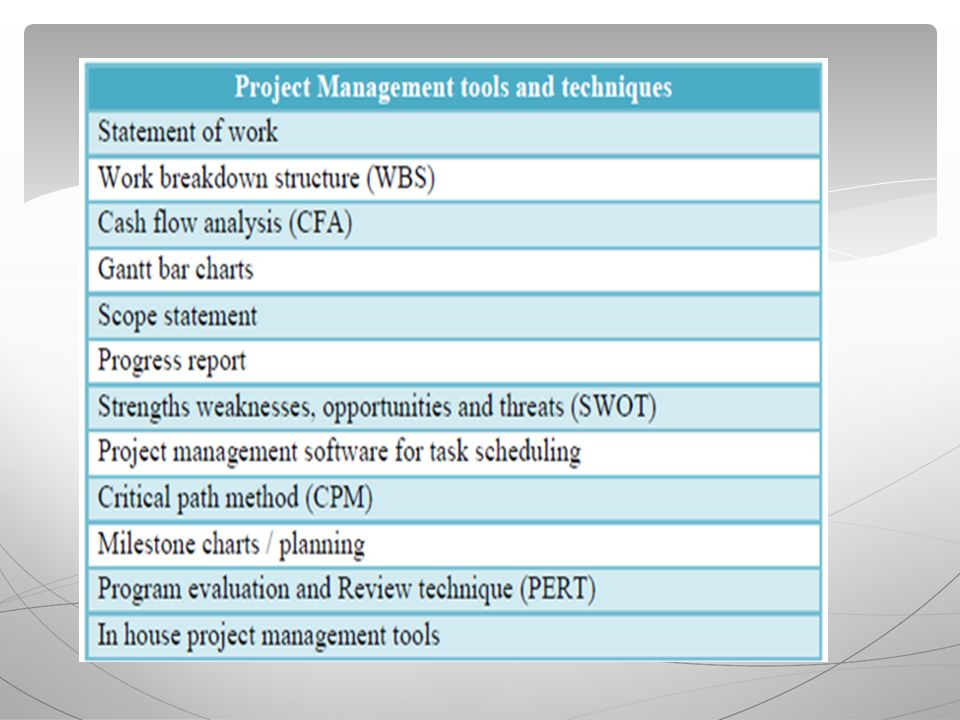  There are many other software packages for project management in addition to MS Project.