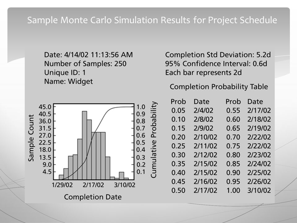 Sample Monte Carlo Simulation Results for Project Schedule