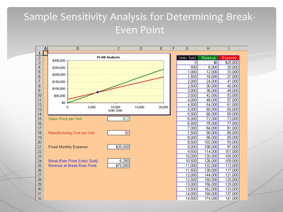 Sample Sensitivity Analysis for Determining Break- Even Point