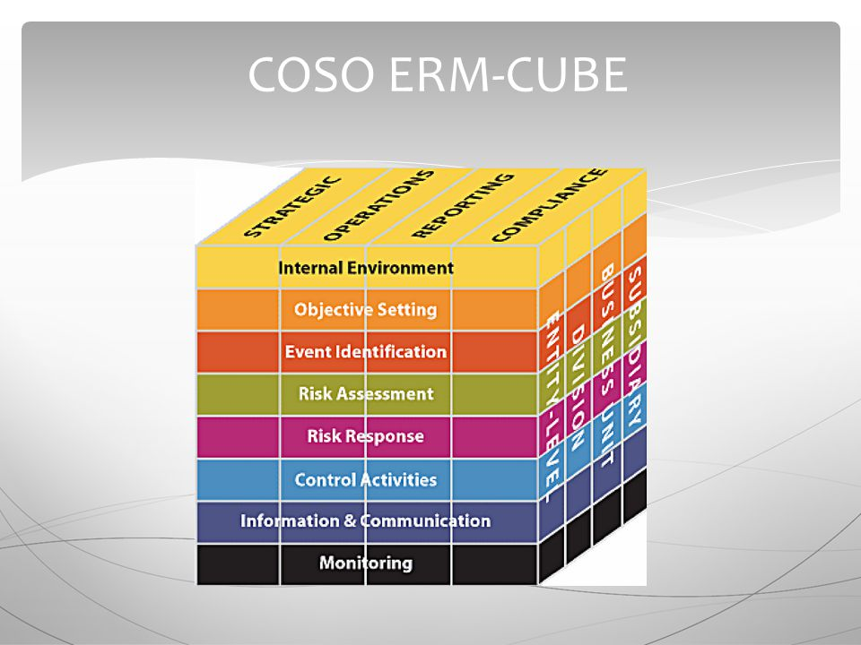 COSO ERM-CUBE