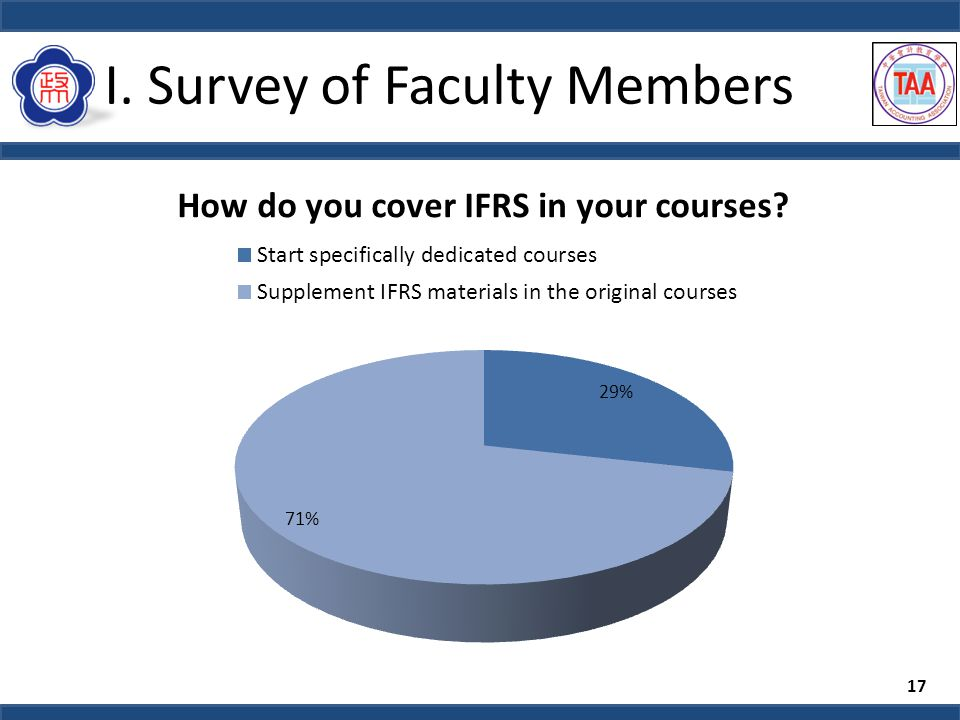 I. Survey of Faculty Members 17