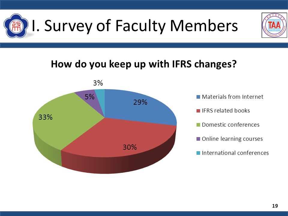 I. Survey of Faculty Members 19
