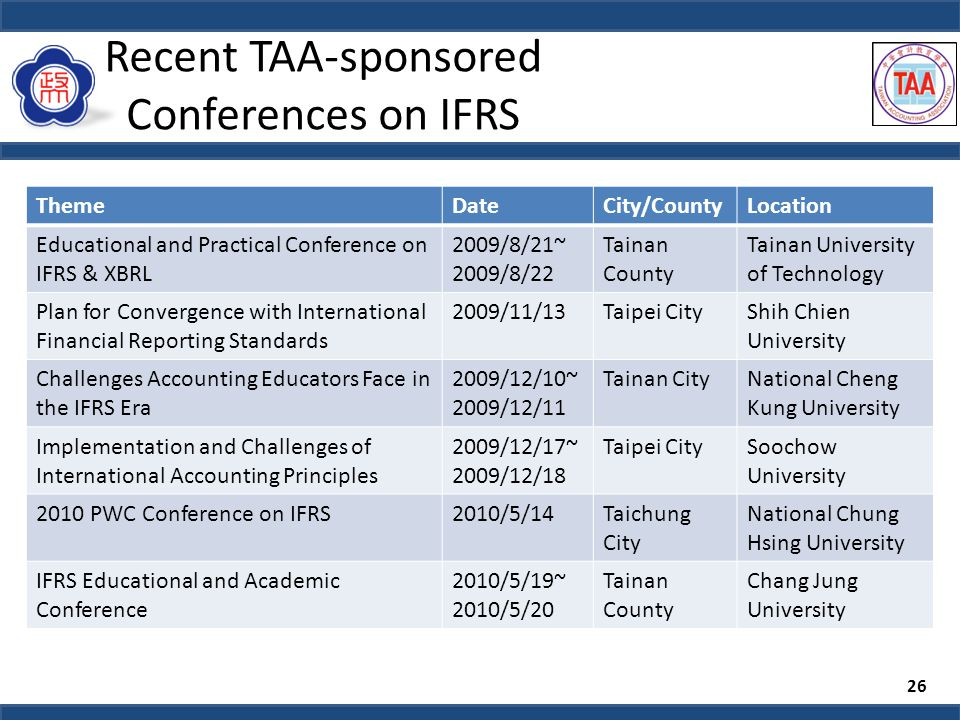 Recent TAA-sponsored Conferences on IFRS ThemeDateCity/CountyLocation Educational and Practical Conference on IFRS & XBRL 2009/8/21~ 2009/8/22 Tainan County Tainan University of Technology Plan for Convergence with International Financial Reporting Standards 2009/11/13Taipei CityShih Chien University Challenges Accounting Educators Face in the IFRS Era 2009/12/10~ 2009/12/11 Tainan CityNational Cheng Kung University Implementation and Challenges of International Accounting Principles 2009/12/17~ 2009/12/18 Taipei CitySoochow University 2010 PWC Conference on IFRS2010/5/14Taichung City National Chung Hsing University IFRS Educational and Academic Conference 2010/5/19~ 2010/5/20 Tainan County Chang Jung University 26