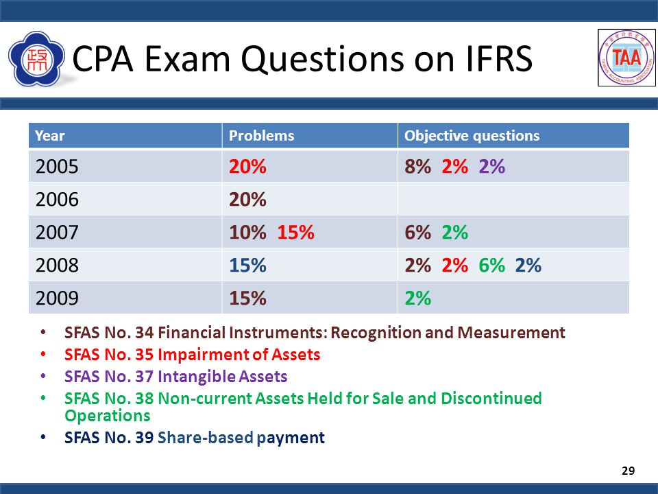 CPA Exam Questions on IFRS SFAS No. 34 Financial Instruments: Recognition and Measurement SFAS No.