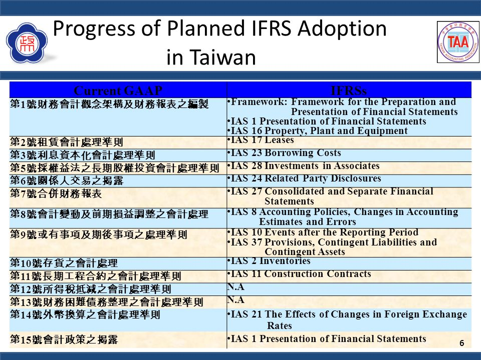 Progress of Planned IFRS Adoption in Taiwan Current GAAPIFRSs 第 16 號財務預測編製要點 N.A 第 17 號現金流量表 IAS 7 Cash Flow Statements 第 18 號退休金會計處理準則 IAS 19 Employee Benefits IAS 26 Accounting and Reporting by Retirement Benefit Plans 第 19 號創業期間之會計處理準則 N.A 第 20 號部門別財務資訊之揭露 (2011 年將被第 41 號公報「營運部門資訊之揭 露」取代 ) IFRS 8 Operating Segments 第 22 號所得稅之會計處理準則 IAS 12 Income Taxes 第 23 號期中財務報表之表達及揭露 IAS 34 Interim Financial Reporting 第 24 號每股盈餘 IAS 33 Earnings Per Share 第 25 號企業合併-購買法之會計處理 IFRS 3 Business Combinations 第 28 號銀行財務報表之揭露 IFRS 7 Financial Instruments :Disclosures 第 29 號政府輔助之會計處理準則 IAS 20 Accounting for Government Grants and Disclosure of Government Assistance 第 30 號庫藏股票會計處理準則 N.A 第 31 號合資投資之會計處理準則 IAS 31 Interests in Joint Ventures 第 32 號收入認列之會計處理準則 IAS 18 Revenue 第 33 號金融資產之移轉及負債消滅之會計處理 IAS 39 Financial Instruments: Recognition and Measurement 7