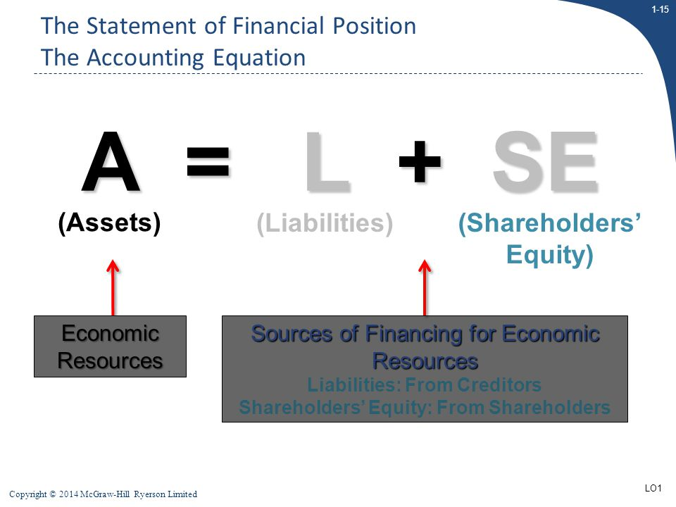1-15 Copyright © 2014 McGraw-Hill Ryerson Limited The Statement of Financial Position The Accounting Equation A = L + SE (Assets) (Liabilities)(Shareh