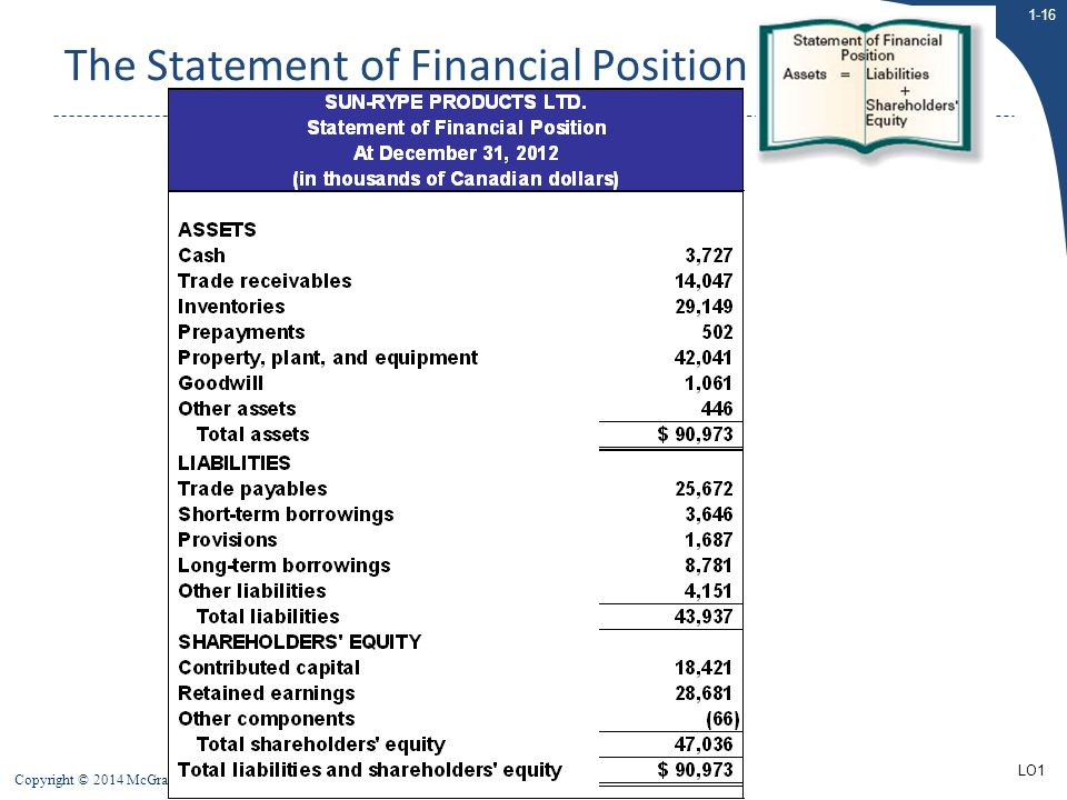 1-16 Copyright © 2014 McGraw-Hill Ryerson Limited The Statement of Financial Position LO1