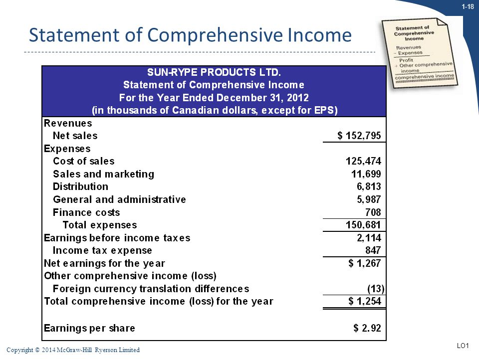 1-18 Copyright © 2014 McGraw-Hill Ryerson Limited Statement of Comprehensive Income LO1