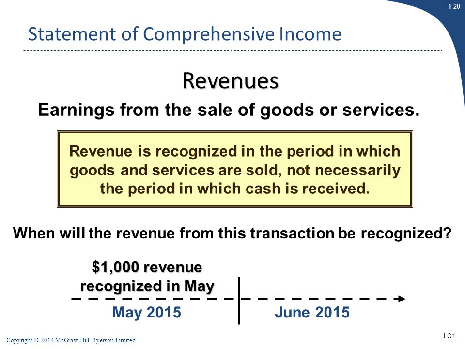 1-20 Copyright © 2014 McGraw-Hill Ryerson Limited May 2015 $1,000 revenue recognized in May June 2015 Statement of Comprehensive Income When will the