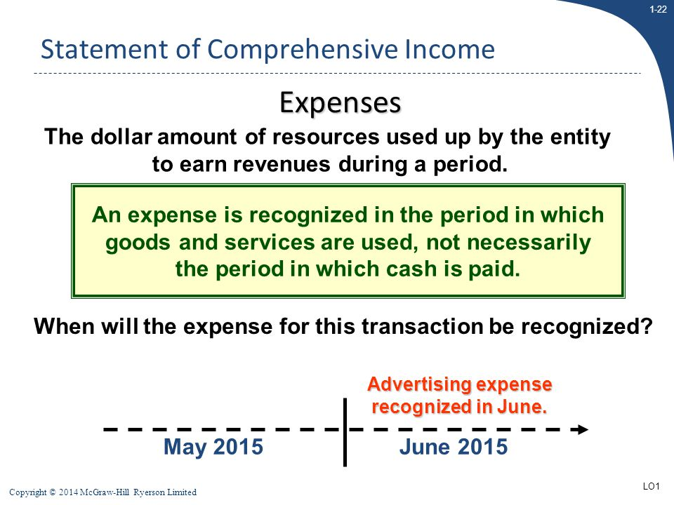 1-22 Copyright © 2014 McGraw-Hill Ryerson Limited May 2015June 2015 Advertising expense recognized in June. Statement of Comprehensive Income The doll