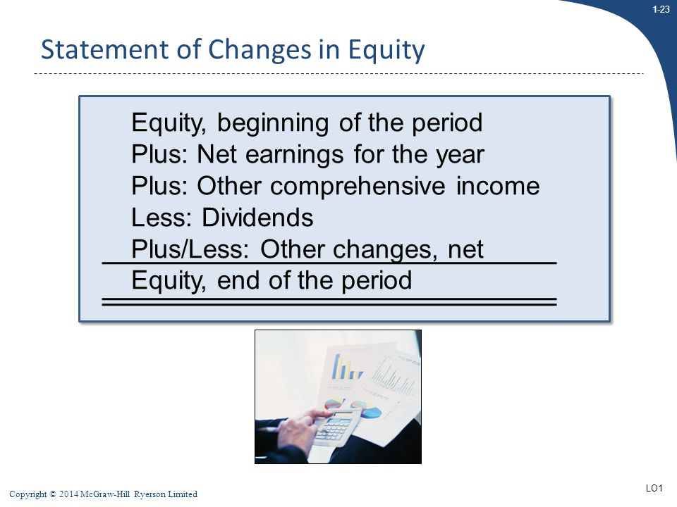 1-23 Copyright © 2014 McGraw-Hill Ryerson Limited Statement of Changes in Equity Equity, beginning of the period Plus: Net earnings for the year Plus: