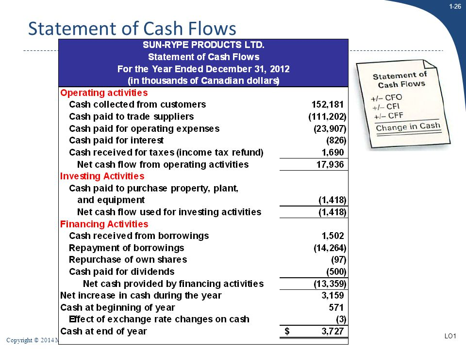 1-26 Copyright © 2014 McGraw-Hill Ryerson Limited Statement of Cash Flows LO1